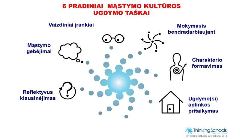 3Mąstymo-kultūros-ugdymo-taškai